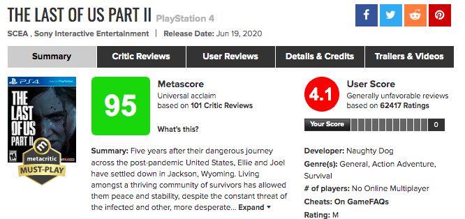 「The Last of Us Part2」高いメタスコアの一方ユーザーはブチギレだった!